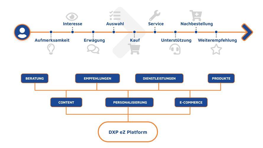 Digital Experience Platform (DXP) Customer Journey