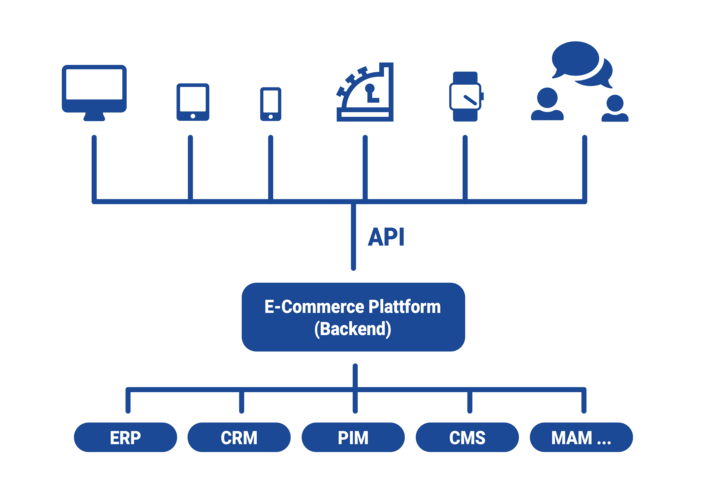 Headless commerce desktop mobile PoS devices frontends