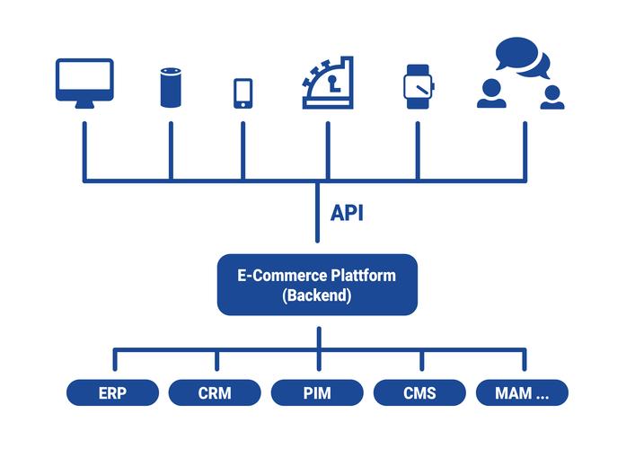 Headless commerce desktop mobile pos devices