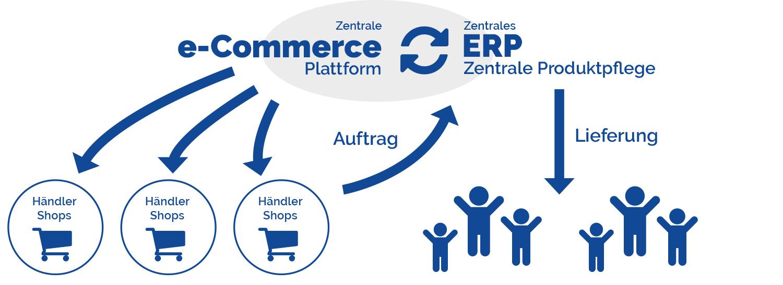 Plattform Händlerintegration Schaubild