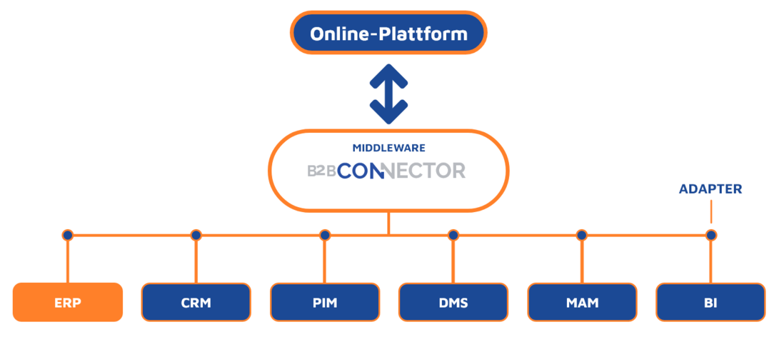 Middleware B2B-Connector ERP-Version