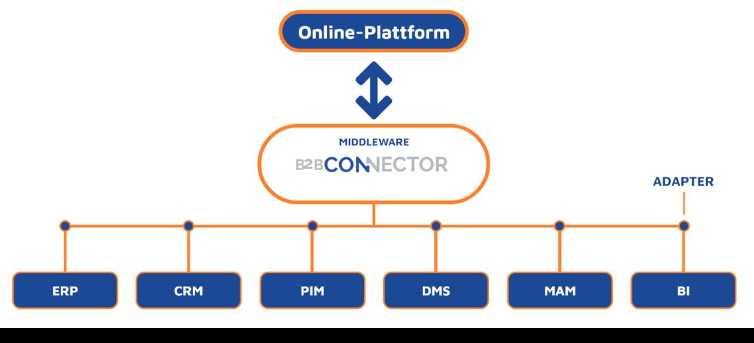 Middleware B2B-Connector Grafik