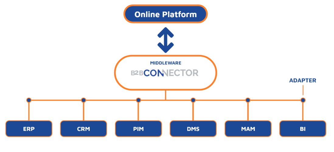 Middleware B2B-Connector graphics