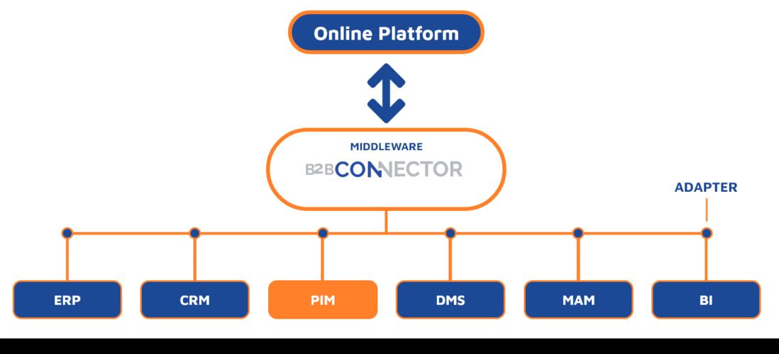 Middleware B2B-Connector PIM version
