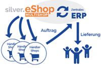 Zentrale e-Commerce Plattform für Händler