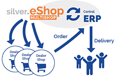Central e-Commerce Platform for dealers
