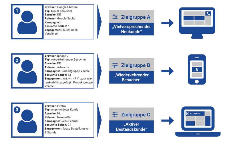 Adaptive Personalisierung Grafik