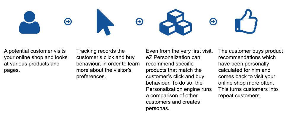 eZ Personalization
