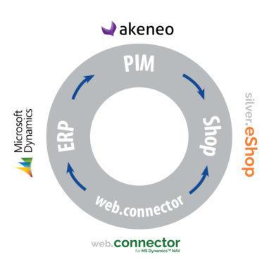 PIM, ERP und silver.eShop